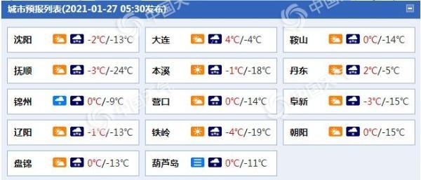 辽宁明天迎降雪 沈阳抚顺等局地有暴雪