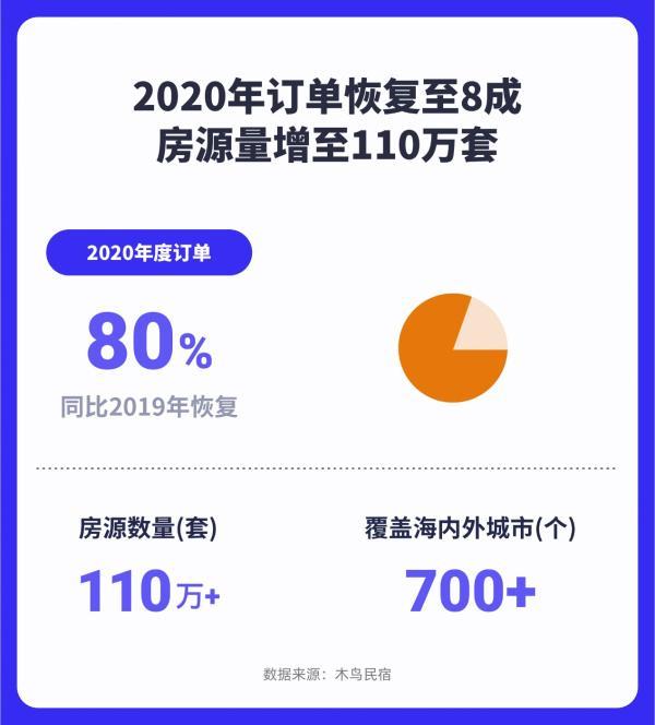 木鸟B&B:2020年 订单恢复到80% 房屋数量增加到110万套