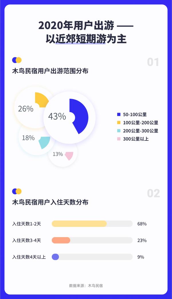 木鸟民宿:2020订单恢复至8成 房源数量增至110万套