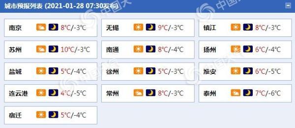 江苏明晨最低温降至-5℃上下 有冰冻