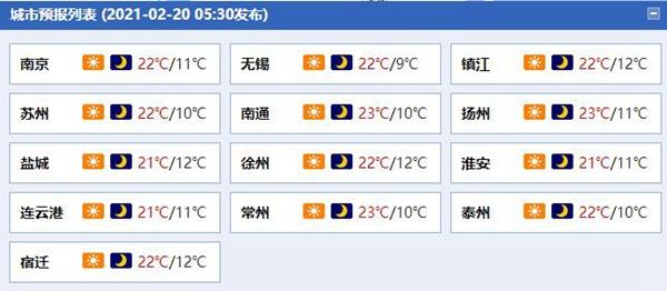 回暖进行时!江苏最高气温将升至24℃