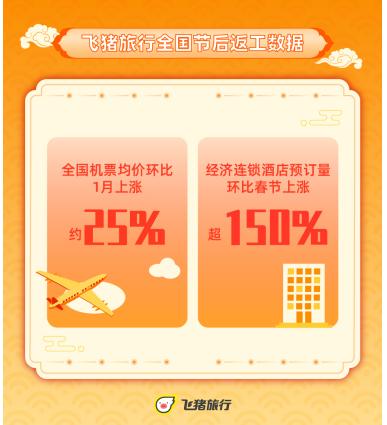 春节过后 返岗酒店预订攀升 海南和四川重庆是离港最热的
