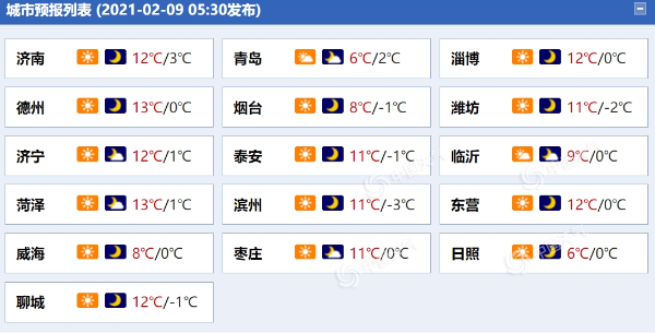 山东半岛今有6级阵风 济南明日最高温将达15℃