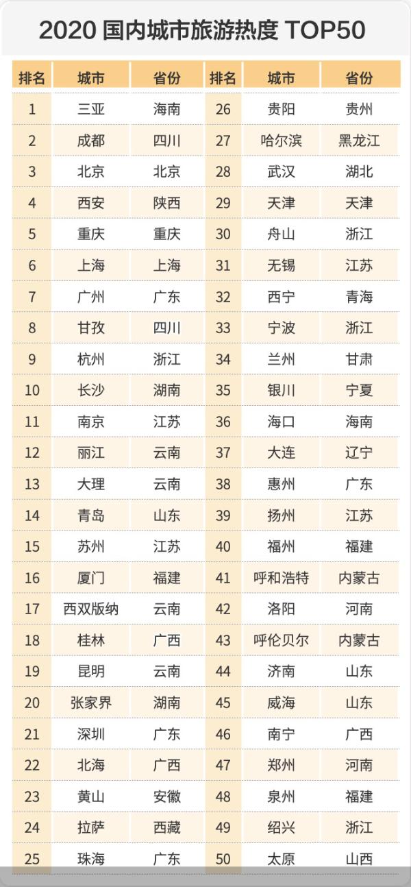 """马蜂巢发布《2020年全球自由行报告》 中国游客由衷感叹""""我的中国好美!"""""""