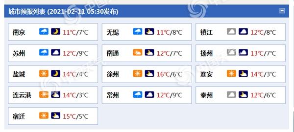 江苏除夕多云天气为主 连云港扬州等地需防范大雾天气