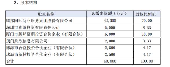 腾邦国际拟同意腾邦旅游被债权人申请破产清算