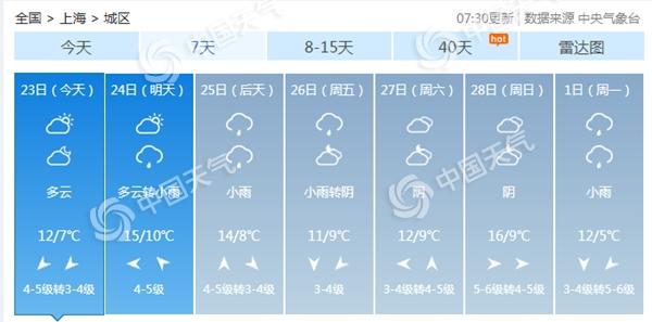 昨天上海的最高温度是过去100年来二月下旬的最高温度