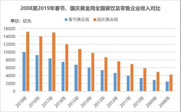 """如果""""过年到位""""成为常态 春节黄金周期间旅游消费会减少吗?"""