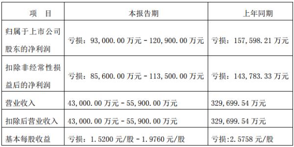 商旅收入锐减28亿 腾邦国际2020年预亏9.3亿–12.1亿元