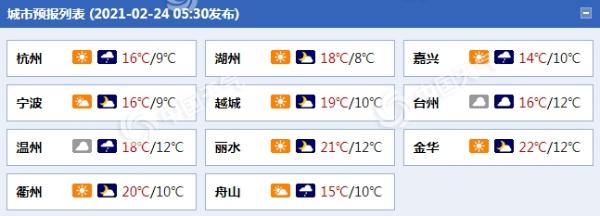 浙江今天和明天的阴雨天气将会增加 气温将会处于低水平