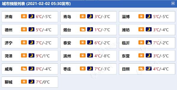 山东济南等地今天最高气温将降至个位数