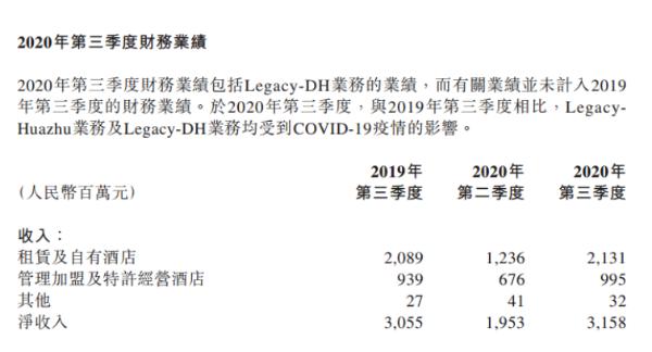 中国人寿第三季度净亏损2.12亿元 入住率上升至82%