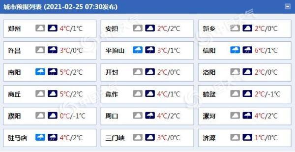 今天河南有4股北风 郑州最高气温只有4摄氏度