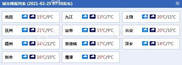 """江西将迎明显降雨 多地气温""""大跳水"""""""