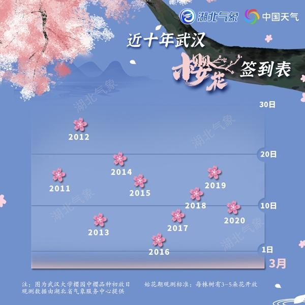 2021年武汉樱花预报出炉 今年提前绽放花期偏长