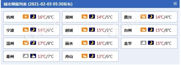 浙江未来三天云量较多 明天浙北等地有小雨