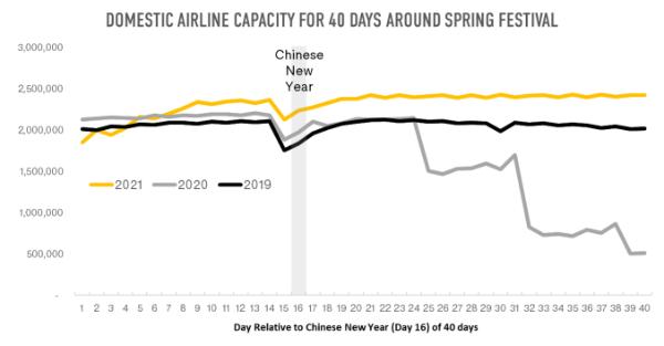 2021年春节旅游高峰可能没有往年大 但中低风险地区的旅游需求仍然强劲