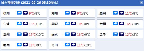 今天浙江下雨 中国北方部分地区有强风