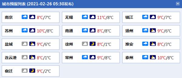"""江苏元宵节阴雨""""扰民""""伴大风"""