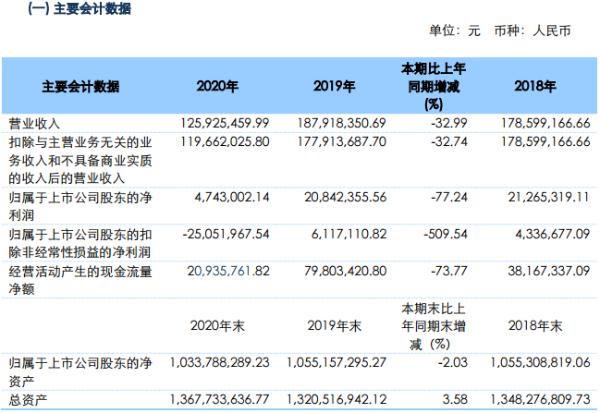西藏旅游2020年收入1.26亿元 净利润同比下降77.24%