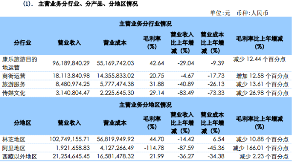 西藏旅游2020年营收1.26亿元 净利润同比下滑77.24%