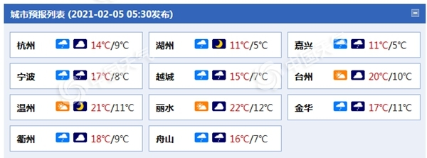 """浙江阴雨天气再次""""上线"""" 周末温暖"""