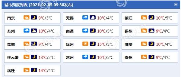 未来三天 江苏气温将波动 南方降雨将扰动