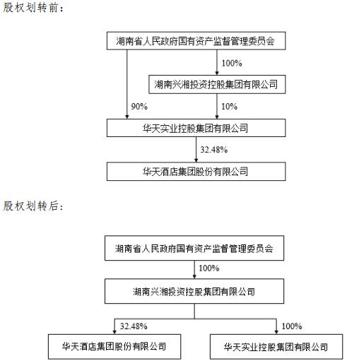 华天酒店:控股股东将由华天集团变更为兴湘集团