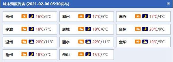 浙江周末雨停 杭州等地明显回暖