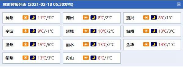 今天浙江阳光明媚 还是明天早上山区薄冰