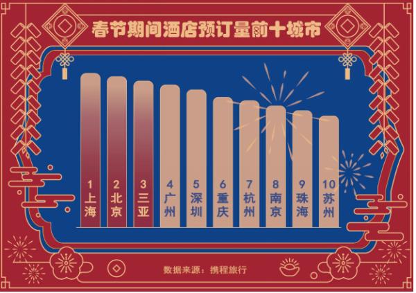"""春节本地游""""出圈"""":酒店度假趋势明显,本地预订门票订单量增长超300%"""
