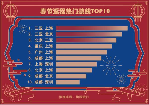 """春节本地游""""出圈"""":酒店度假趋势明显 本地订票量增长300%以上"""