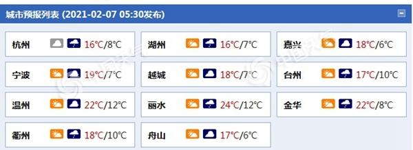 浙江从今晚到明天会下雨并降温