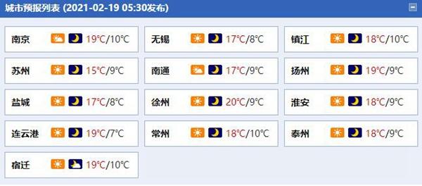 回暖!江苏天气晴好气温明显回升