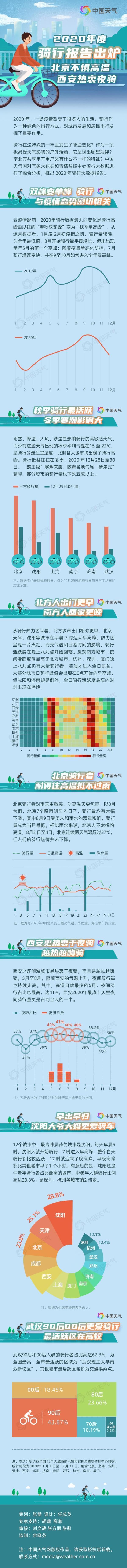 2020年度骑行报告出炉 北京不惧高温西安热衷夜骑