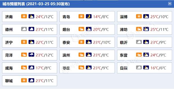 阵风6级!明天山东半岛地区风力增强 全省阴有小雨
