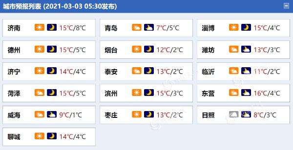 热身!山东阳光明媚 今明两天气温在线上升
