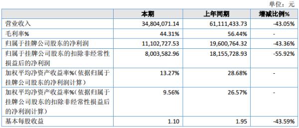 瘦西湖2020年净利润1110万元 同比下降43.36%