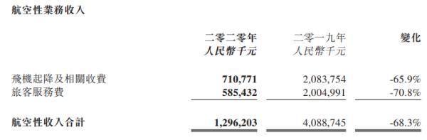 首都机场2020年净亏损超20亿元,旅客吞吐量同比降65.5%