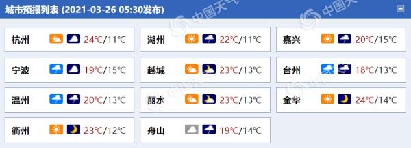 晴天急!今天 浙江大部分地区多云晴朗 降水从北向南