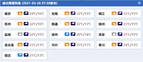 雨在线上!江苏阴雨天气拉开序幕 今晚沿淮河和其他地方有中雨