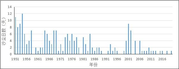 北京五年后重现沙尘暴 3月份沙尘暴日数最多可达12天