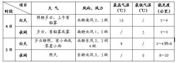 全国政协十三届四次会议今日开幕 关注北京天气