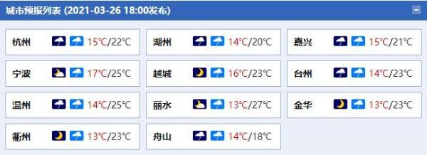 """今日浙江雨水再度""""营业"""" 29日夜里浙中北局地或现暴雨"""
