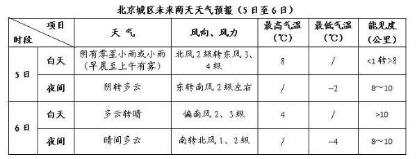 第十三届全国人民代表大会第四次会议今天开幕 关注北京的天气