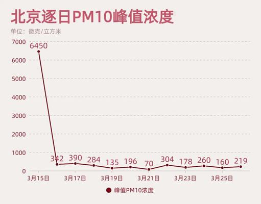 又黄了!为什么北京经常遇到沙尘天气?四月仍然是高尘埃影响的时期