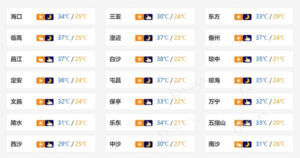 38℃+!海南未来三天高温持续 后期雨来高温缓解