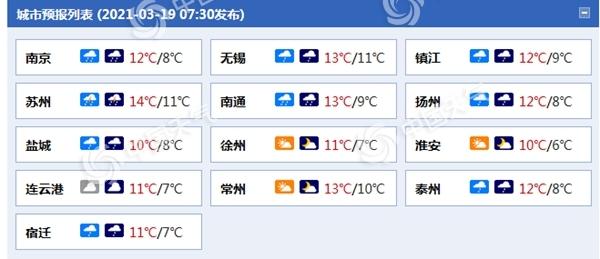 江苏阴雨天气持续到今天 该国中南部有适度的降雨 周末雨渐渐停了 太阳又回来了