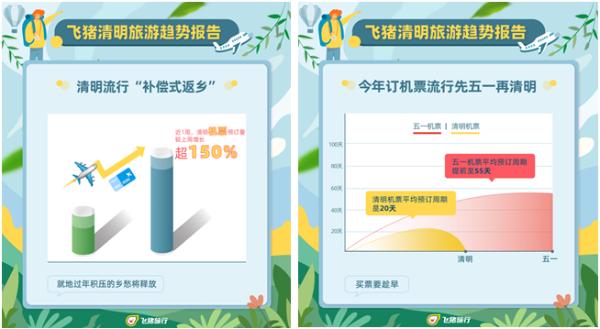 飞猪:清明机票预订量涨超150% 民宿预订量增长超165%