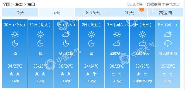 35.2℃!海口高温准时报到 为今年省会级城市中首个高温